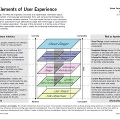 The Elements of User Experience » buy the book reviews errata additional resources translations more on information architecture The Elements of User Experience — Jesse James Garrett